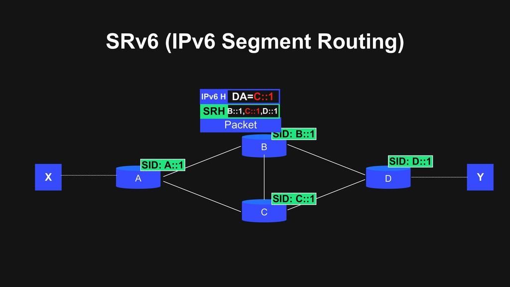 SRv6 (IPv6 Segment Routing) A B C D X Y SID: A:...
