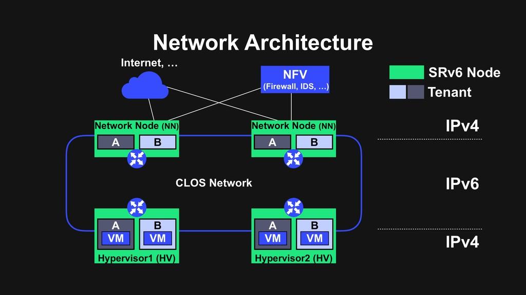 Network Architecture SRv6 Node Tenant IPv4 IPv6...
