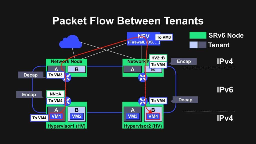 Packet Flow Between Tenants NFV (Firewall, IDS,...