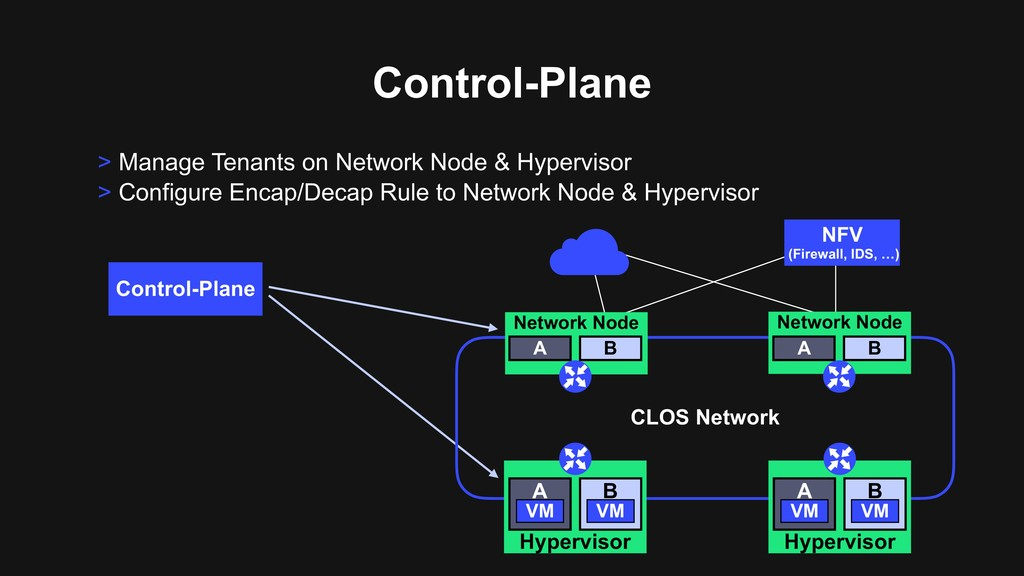 > Manage Tenants on Network Node & Hypervisor >...