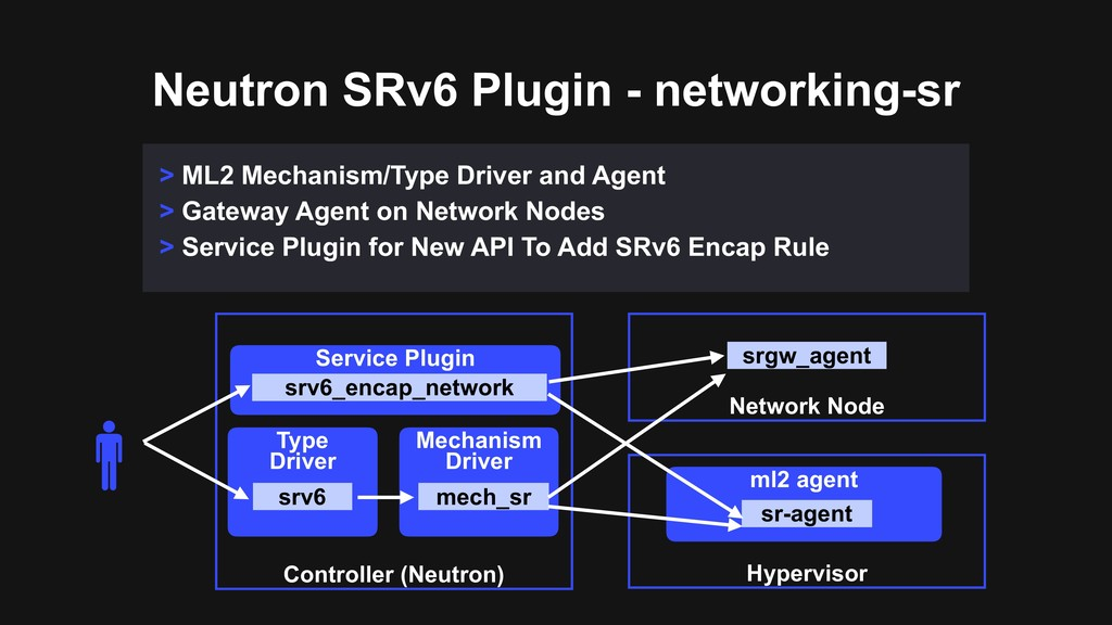 Neutron SRv6 Plugin - networking-sr > ML2 Mecha...