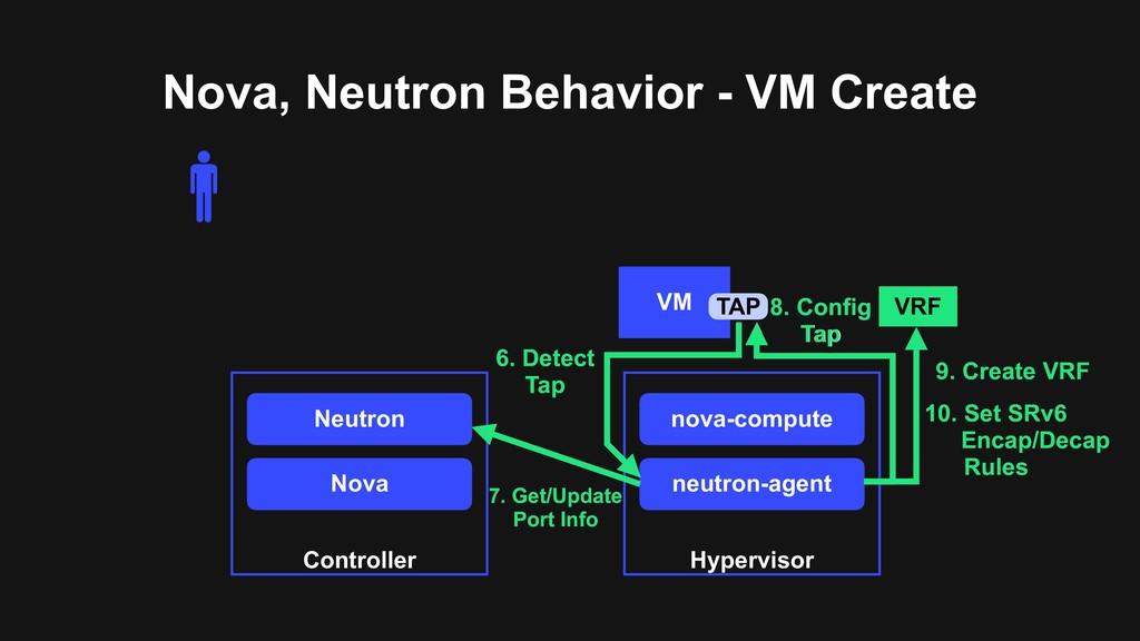 Nova, Neutron Behavior - VM Create Neutron Cont...