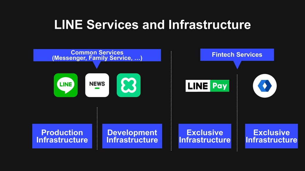 LINE Services and Infrastructure Production Inf...