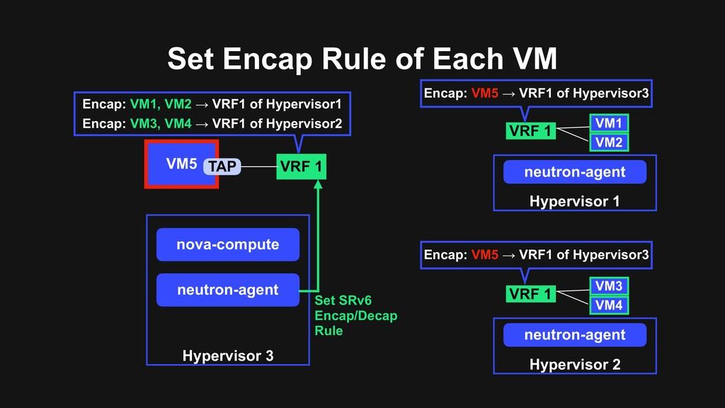 Set Encap Rule of Each VM Hypervisor 3 nova-com...