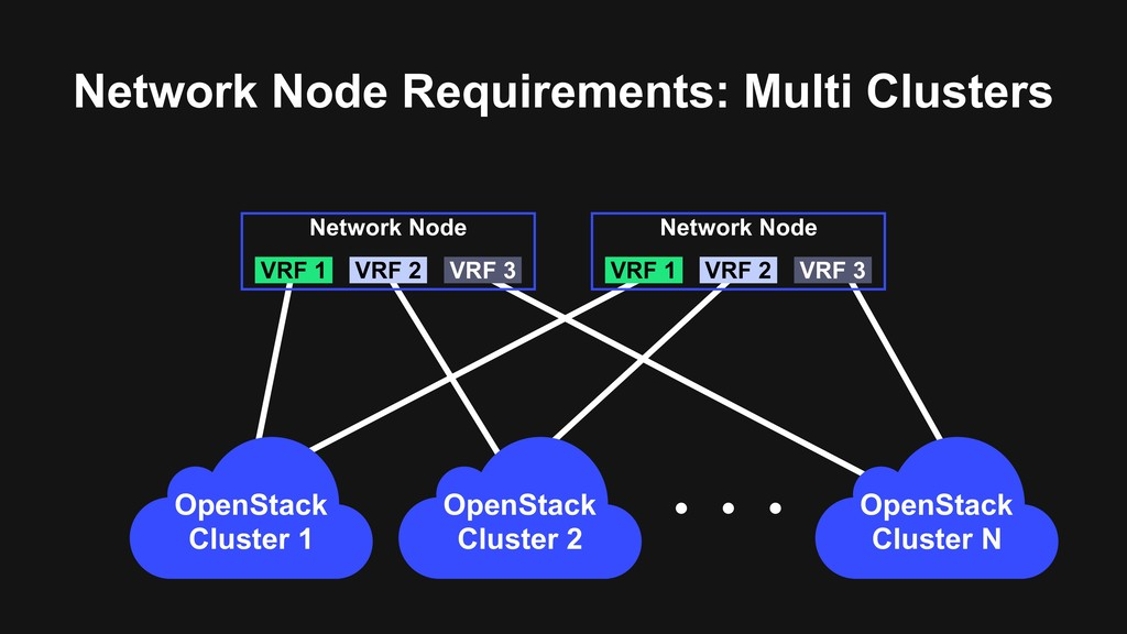 Network Node Requirements: Multi Clusters Netwo...