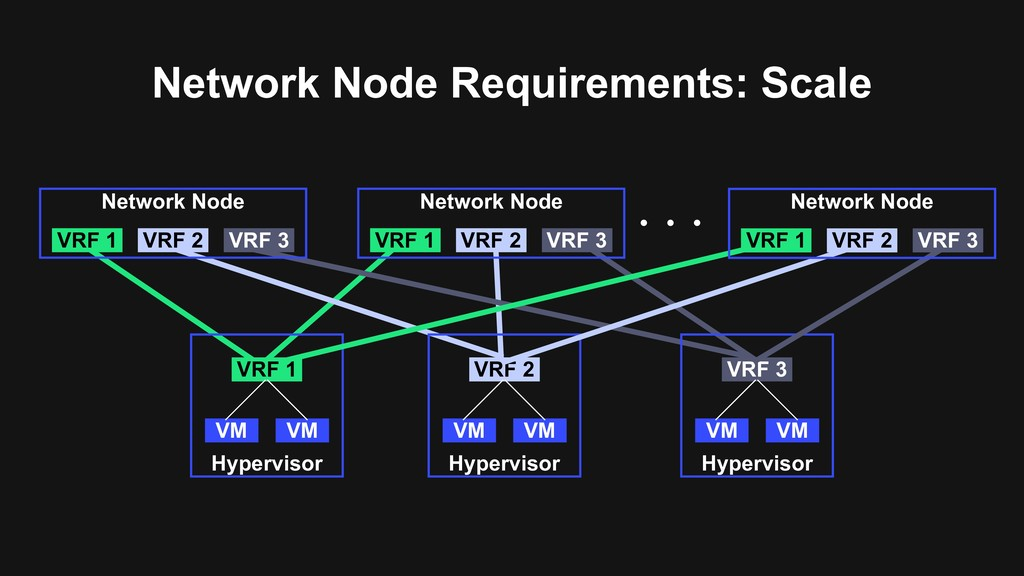 Network Node Requirements: Scale Hypervisor VRF...