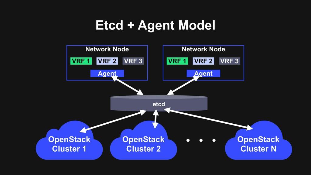 Etcd + Agent Model Network Node VRF 1 VRF 2 VRF...