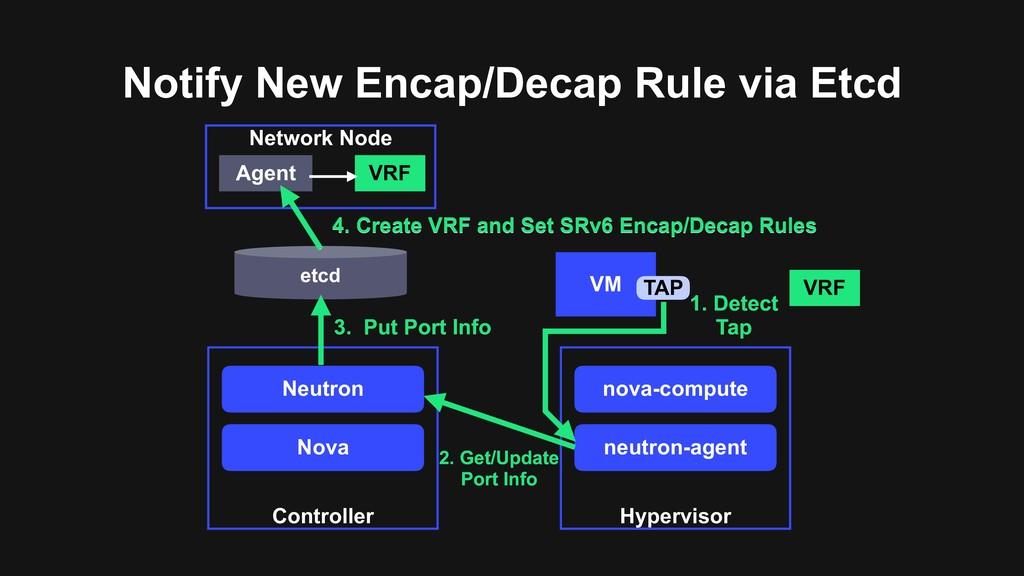 Notify New Encap/Decap Rule via Etcd Network No...