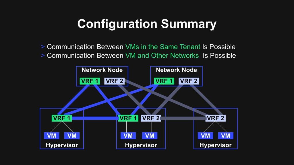 Configuration Summary Hypervisor VRF 1 VM VM Hy...