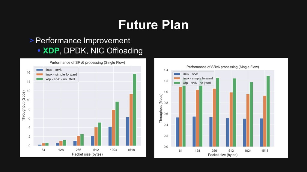 > Performance Improvement • XDP, DPDK, NIC Offl...