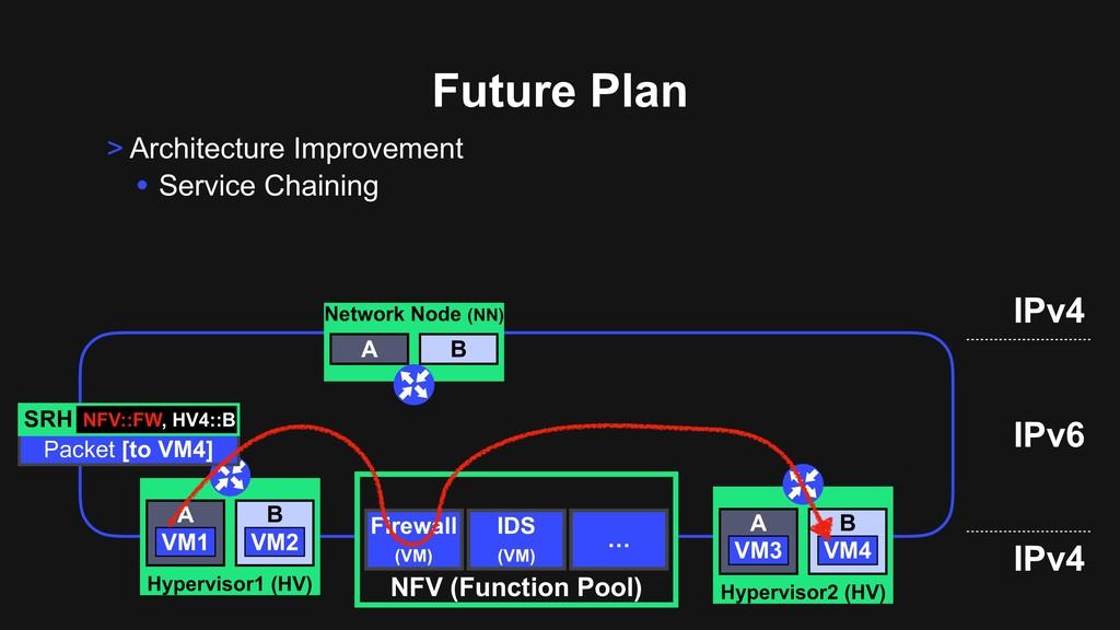 > Architecture Improvement • Service Chaining F...