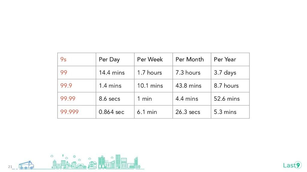 21 9s Per Day Per Week Per Month Per Year 99 14...