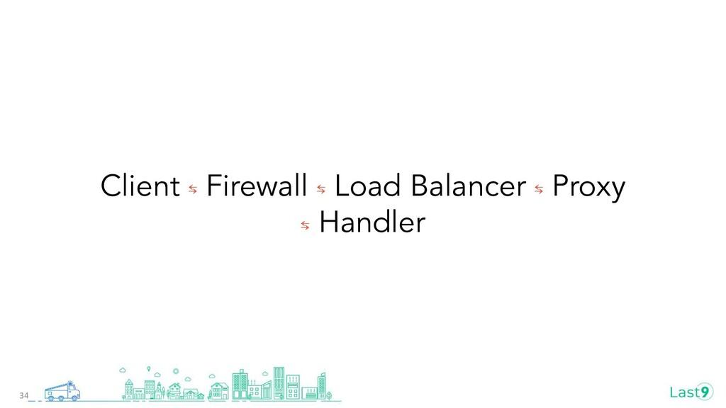 Client ⇆ Firewall ⇆ Load Balancer ⇆ Proxy ⇆ Han...