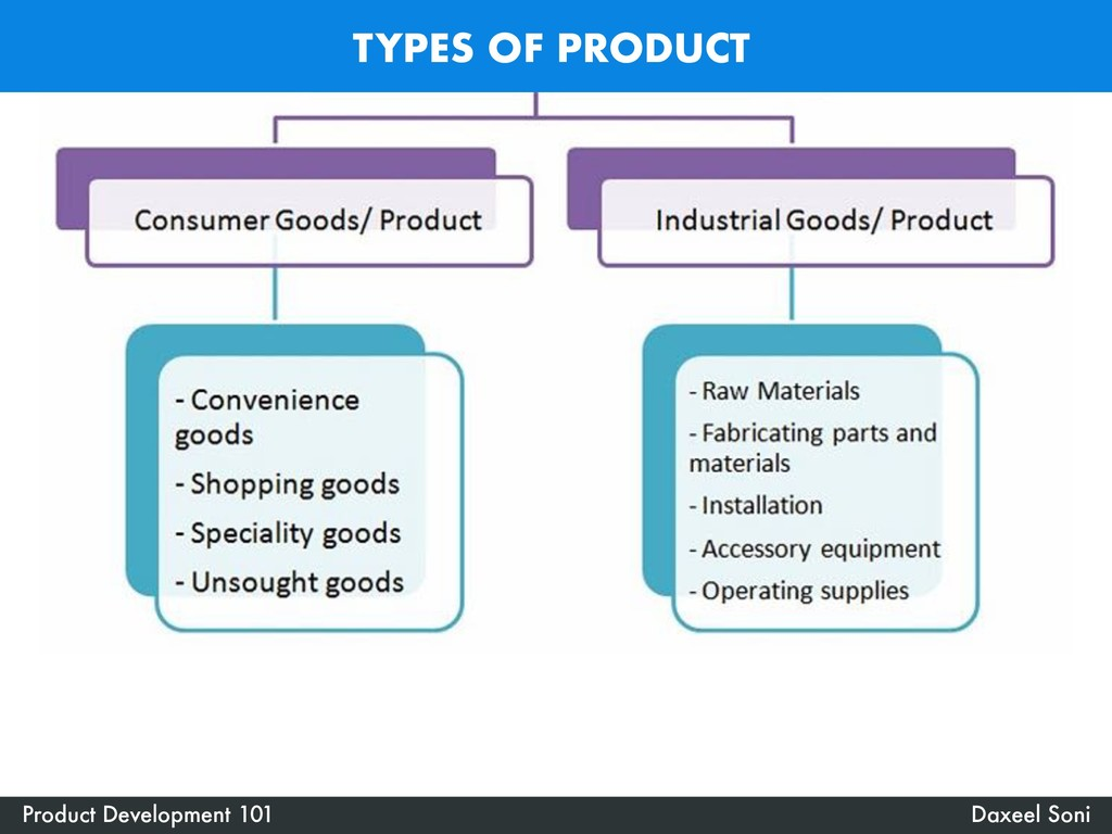 TYPES OF PRODUCT Product Development 101 Daxeel...