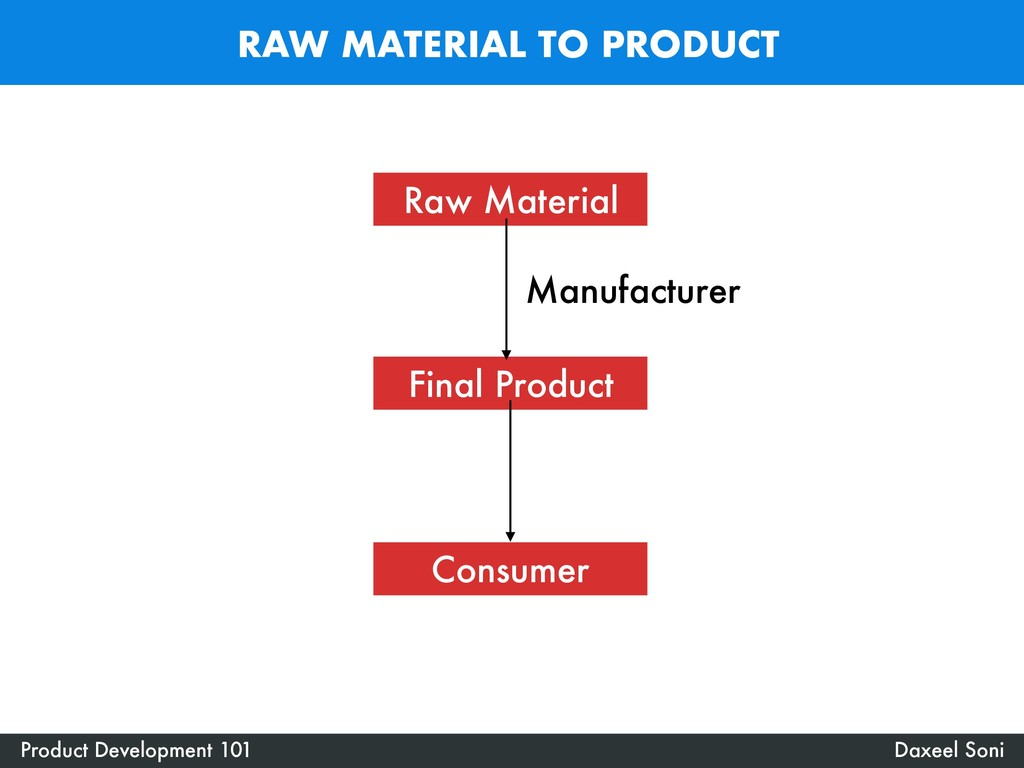 RAW MATERIAL TO PRODUCT Product Development 101...