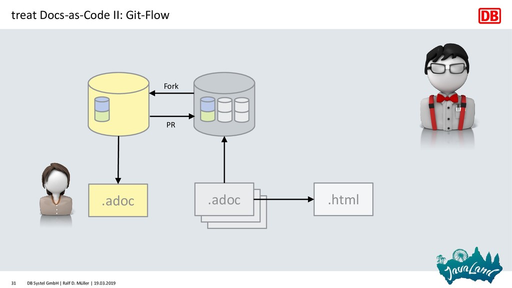 treat Docs-as-Code II: Git-Flow .adoc .adoc .ad...