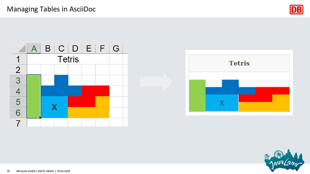 Managing Tables in AsciiDoc DB Systel GmbH | Ra...