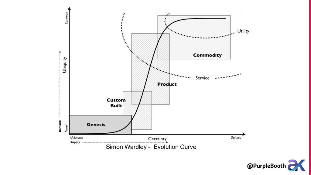 @PurpleBooth Simon Wardley - Evolution Curve