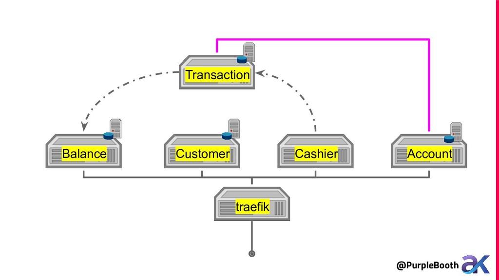 @PurpleBooth traefik Balance Customer Cashier A...