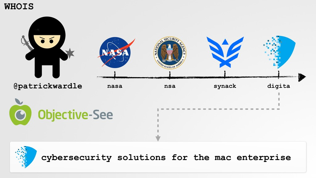 WHOIS cybersecurity solutions for the mac enter...