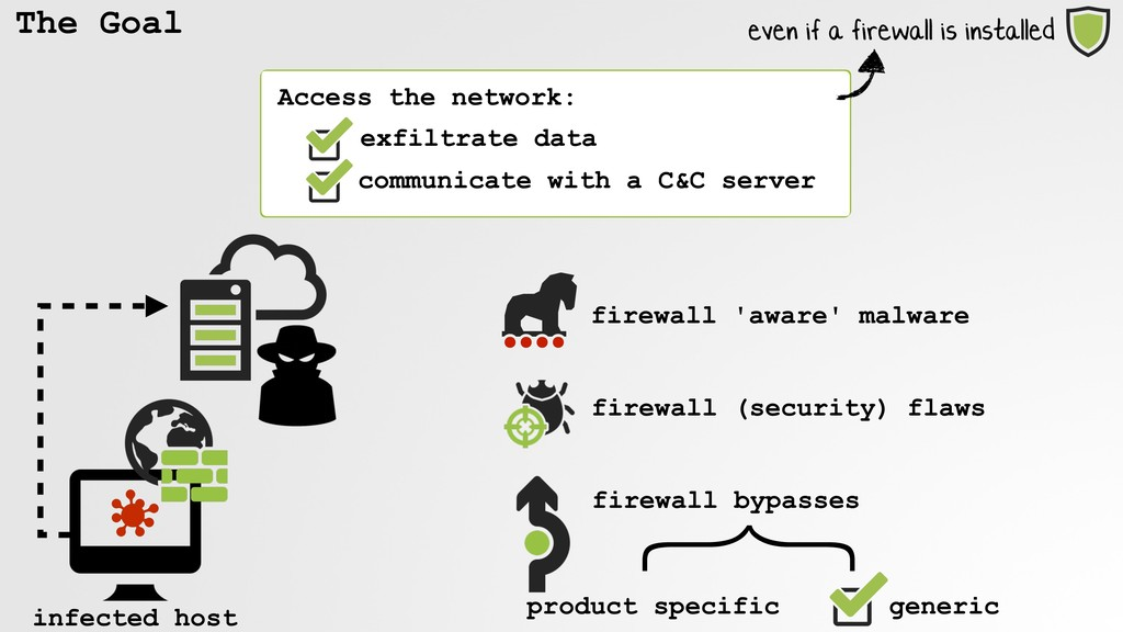 The Goal Access the network: infected host fire...