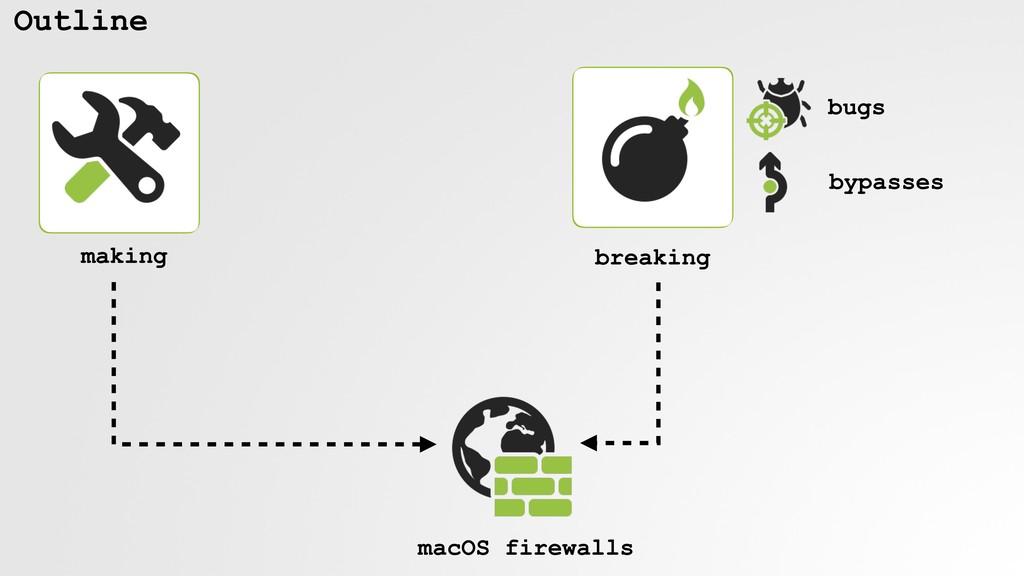 Outline making breaking macOS firewalls bugs by...