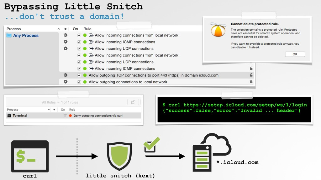 Bypassing Little Snitch ...don't trust a domain...