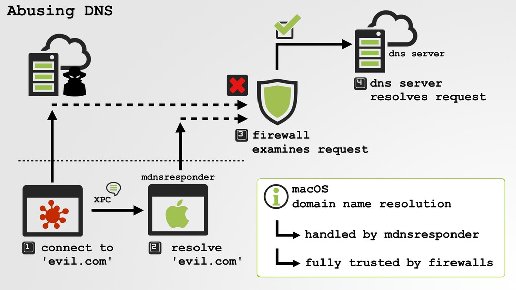 Abusing DNS connect to 'evil.com' XPC resolve '...