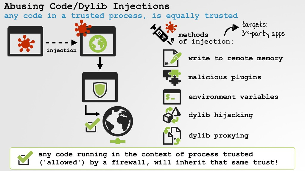 Abusing Code/Dylib Injections any code in a tru...