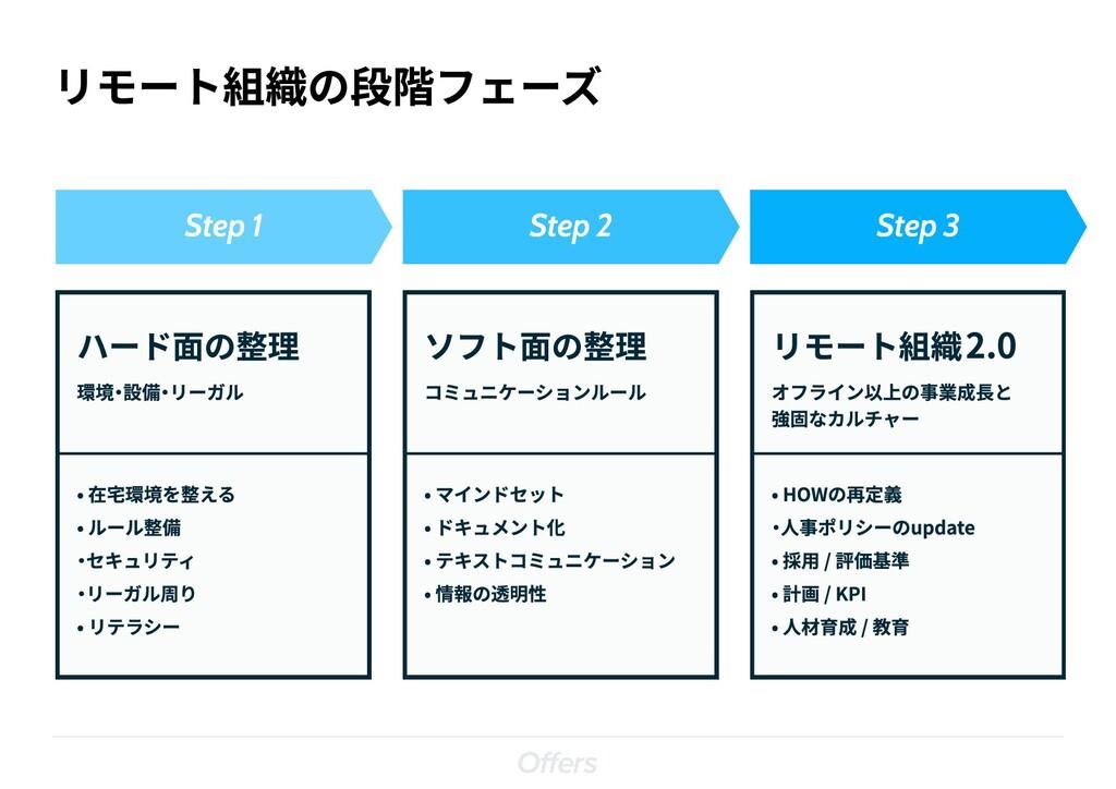 リモート組織の段階フェーズ ハード面の整理 Step 1 Step 2 Step 3 環境・設...