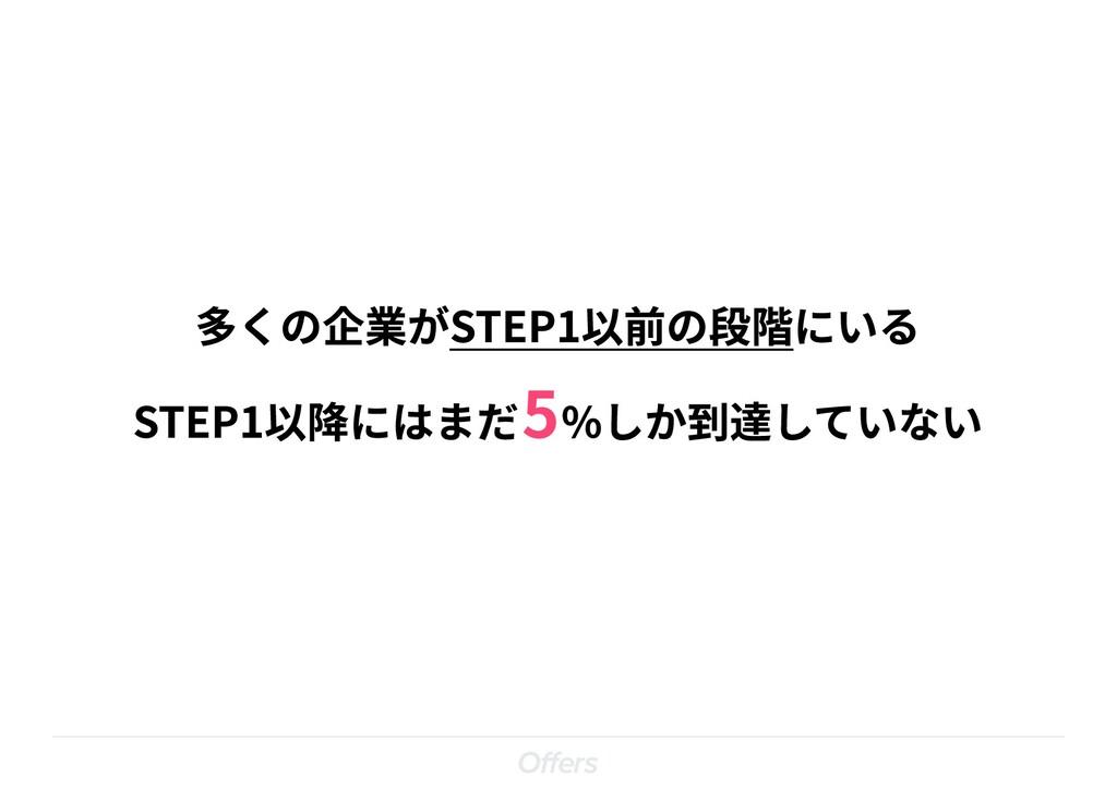 5 多くの企業がSTEP1以前の段階にいる  STEP1以降にはまだ %しか到達していない
