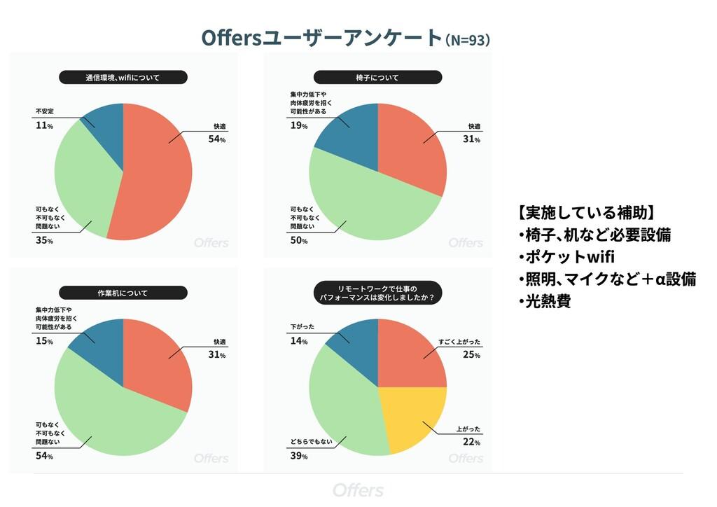 下がった 14% どちらでもない 39% すごく上がった 25% 上がった 22% リモートワ...