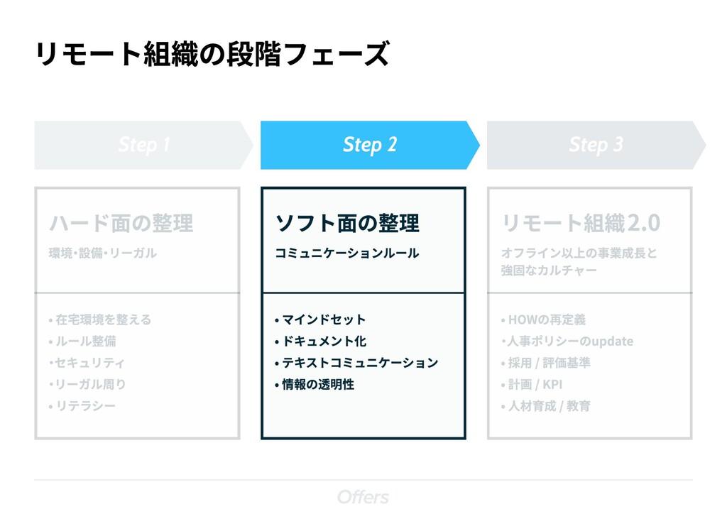 リモート組織の段階フェーズ Step 1 Step 2 Step 3 ソフト面の整理 コミュニ...
