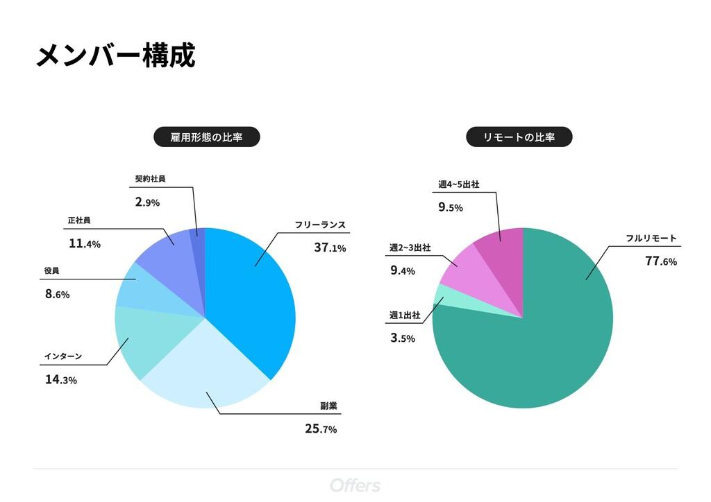 メンバー構成 リモートの比率 インターン 14.3% 役員 8.6% 正社員 11.4% 契約...