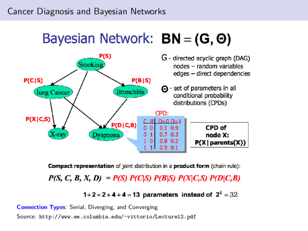 Cancer Diagnosis and Bayesian Networks Connecti...