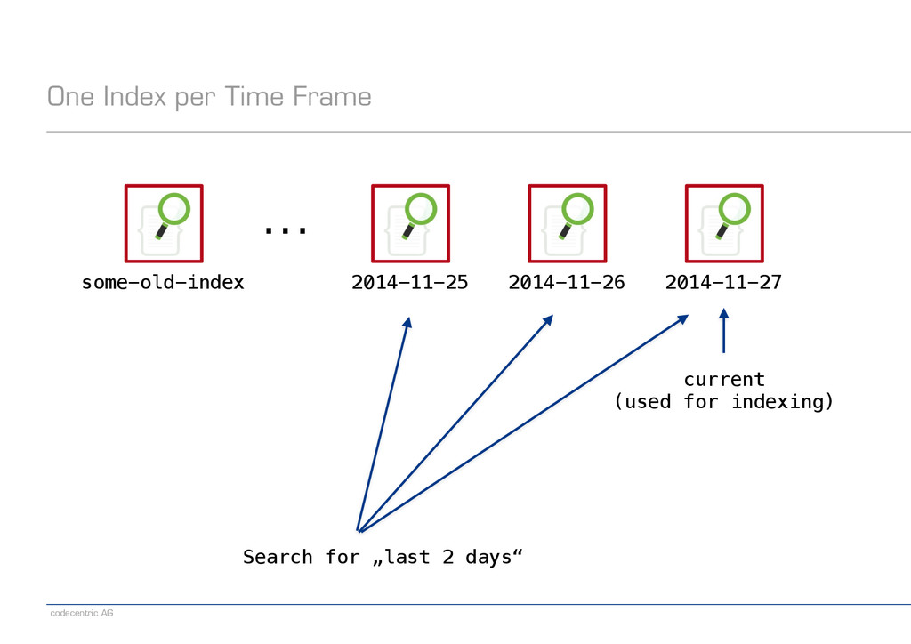 codecentric AG One Index per Time Frame 2014-11...