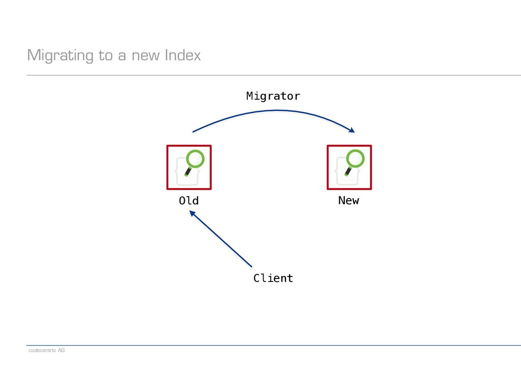 codecentric AG Old New Migrating to a new Index...