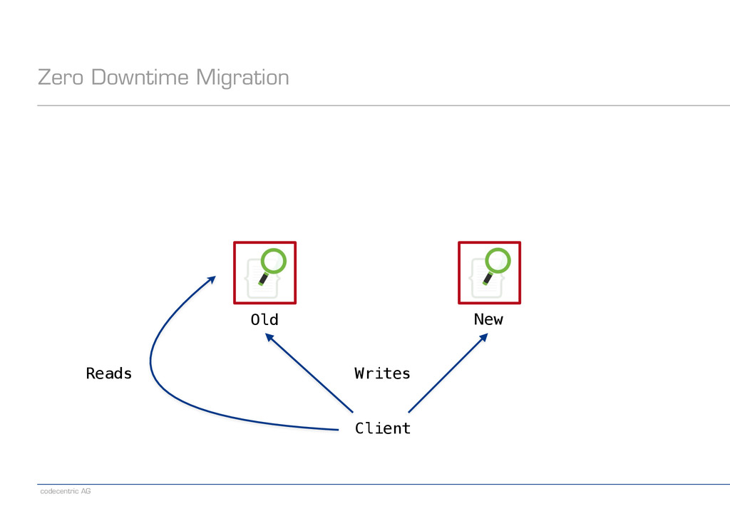 codecentric AG Old New Zero Downtime Migration ...