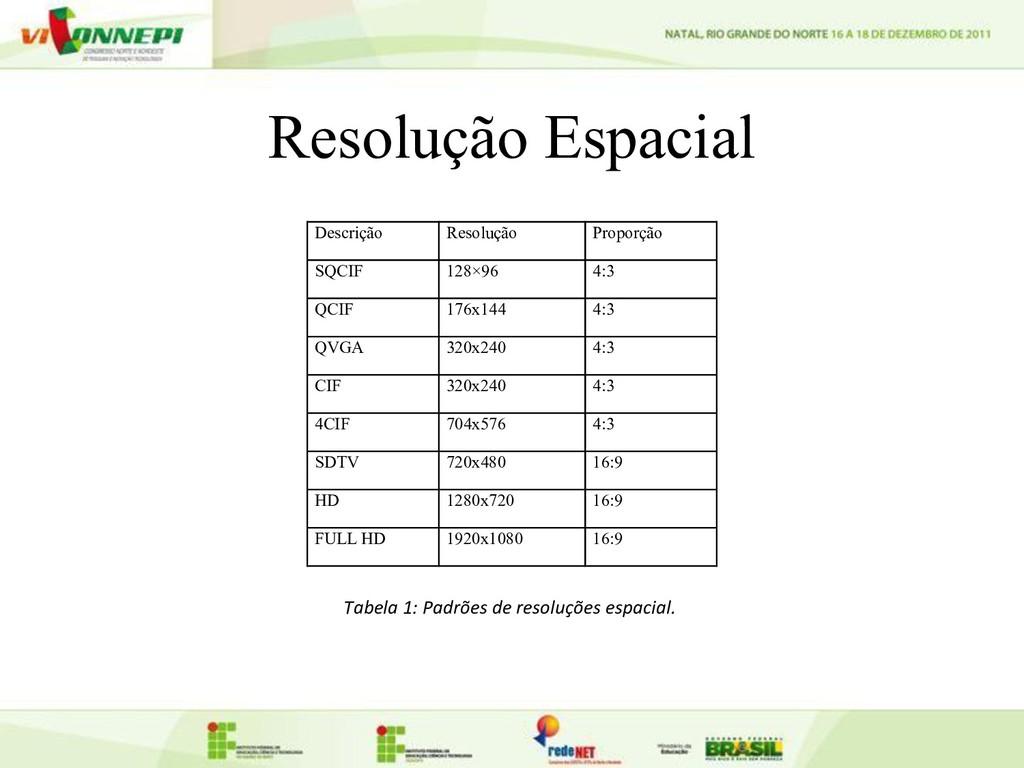 Resolução Espacial Descrição Resolução Proporçã...