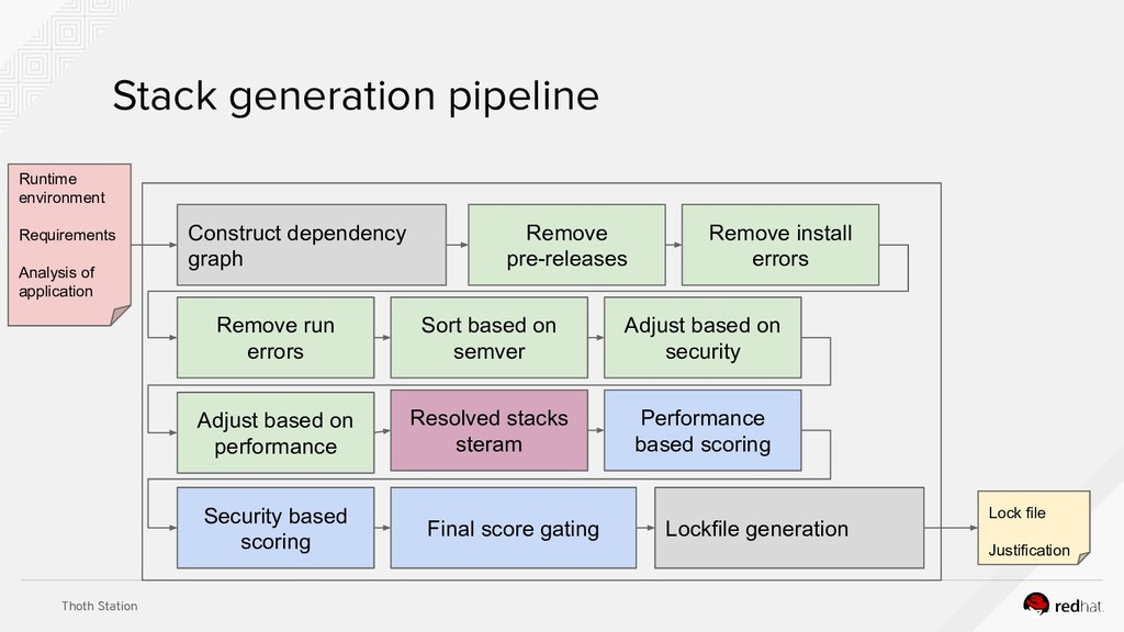Thoth Station Stack generation pipeline Remove ...