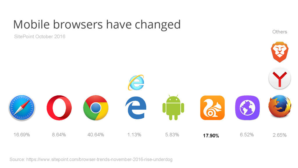 Mobile browsers have changed 40.64% 8.64% 5.83%...