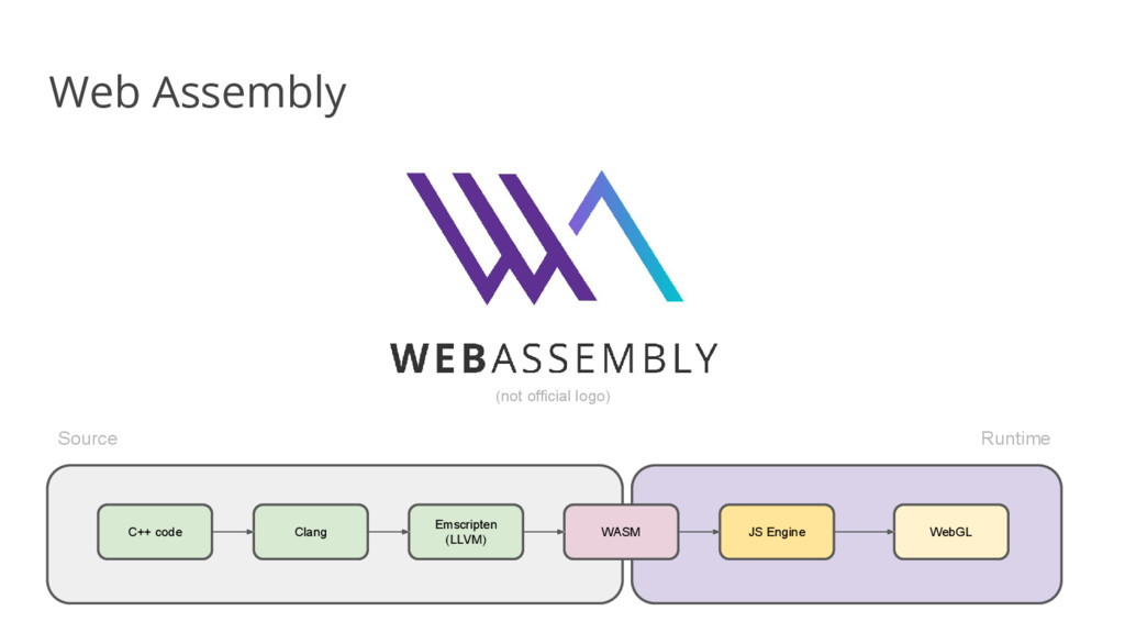Web Assembly (not official logo) C++ code Clang...