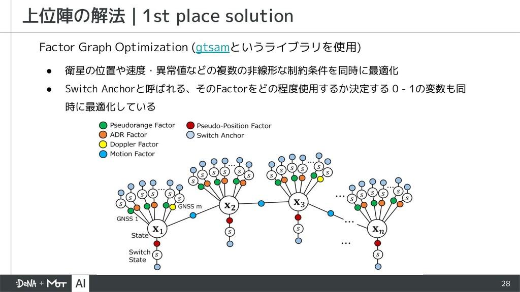 28 上位陣の解法   1st place solution ● 衛星の位置や速度・異常値など...
