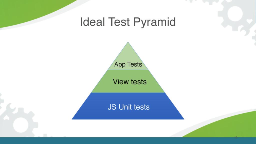 Ideal Test Pyramid 13 JS Unit tests App Tests V...