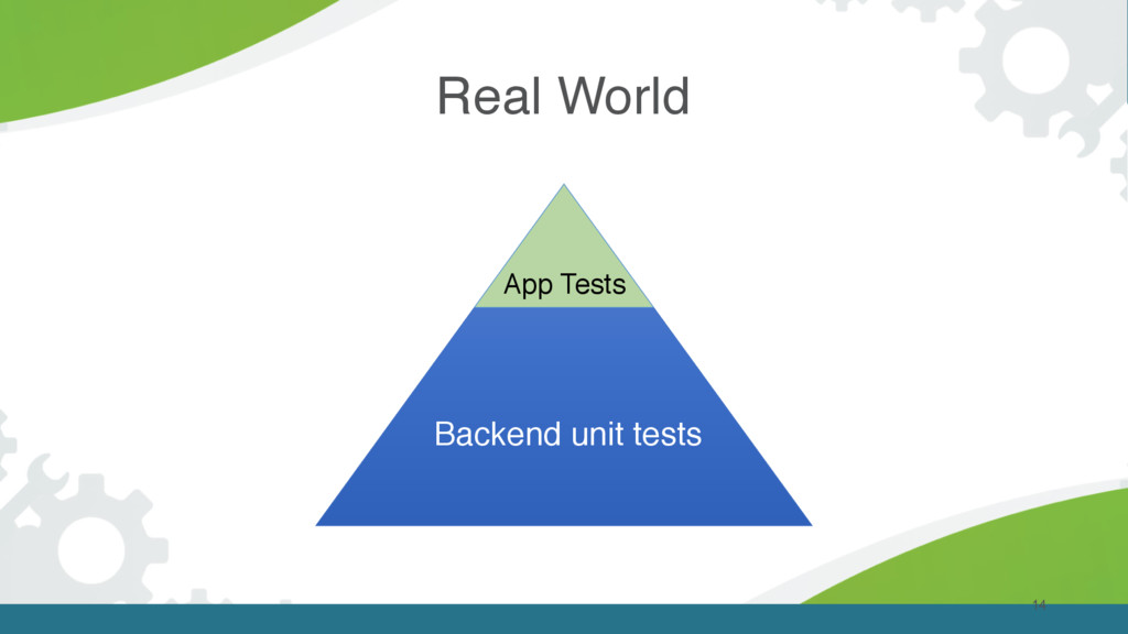 Real World 14 Backend unit tests App Tests