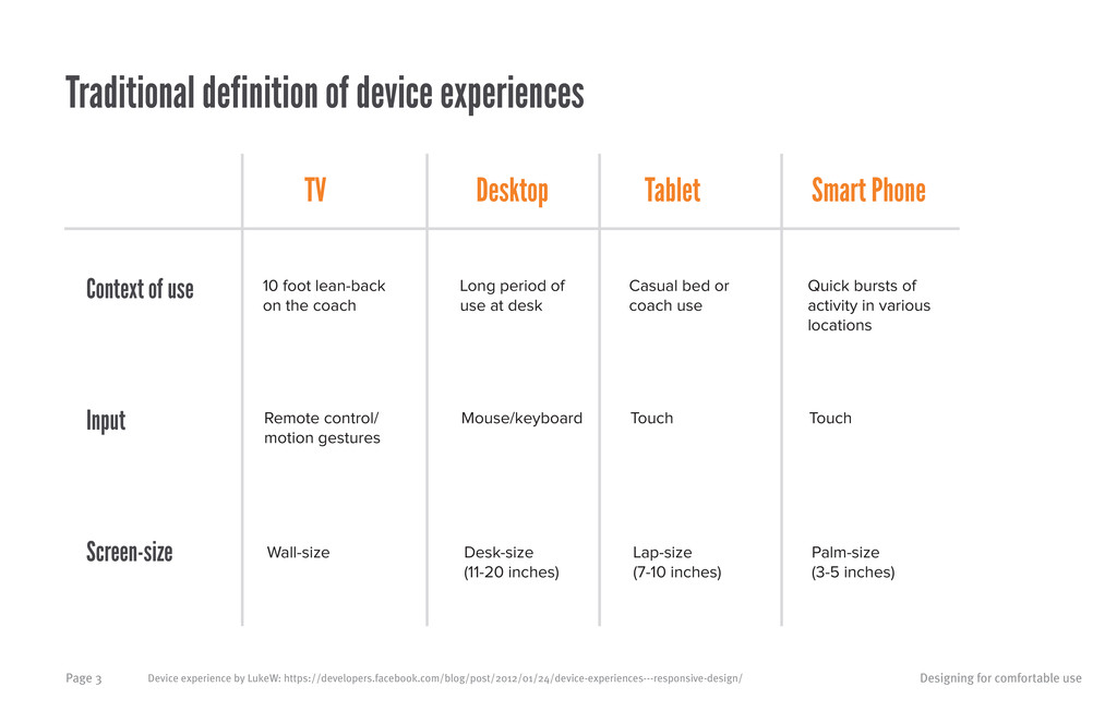 Designing for comfortable use Page 3 TV Desktop...