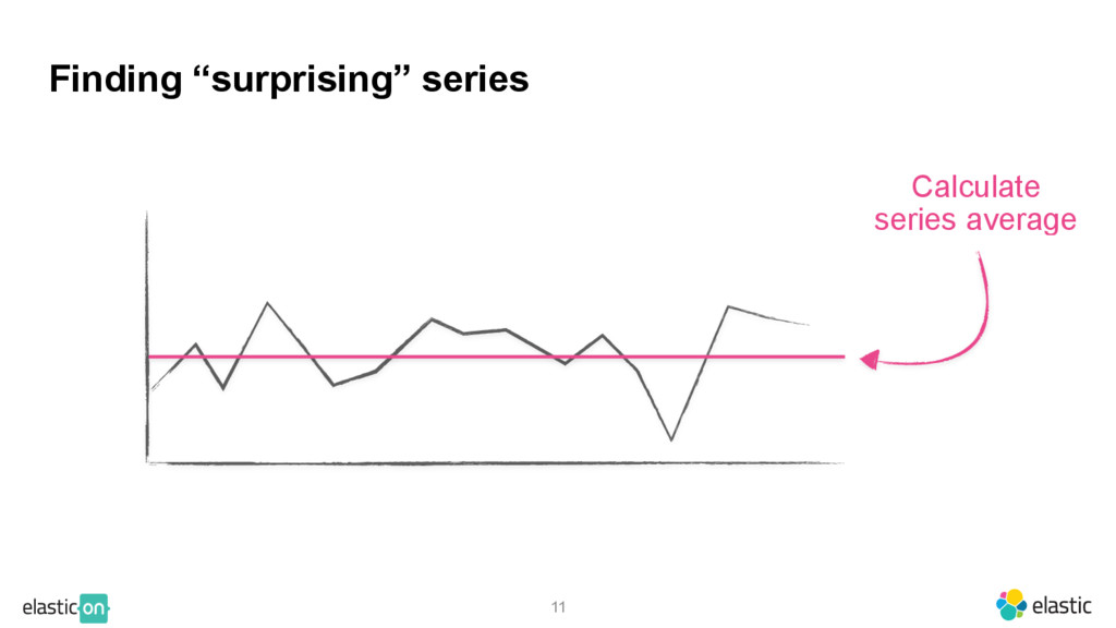 """11 Calculate series average Finding """"surprising..."""