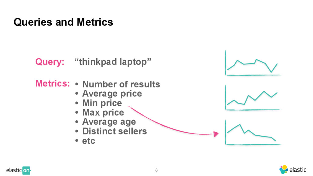 """8 Queries and Metrics Query: """"thinkpad laptop"""" ..."""