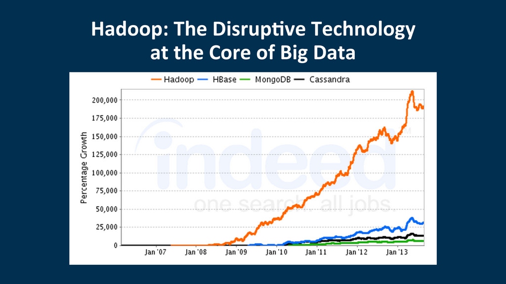 Hadoop:	