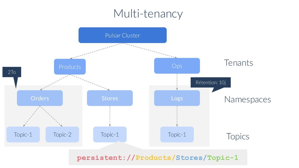 Multi-tenancy Pulsar Cluster Products Ops Tenan...